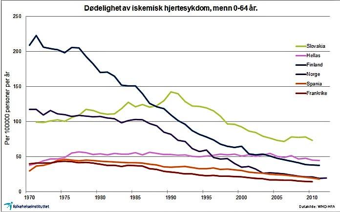 сметрность от ССС в Норвегии